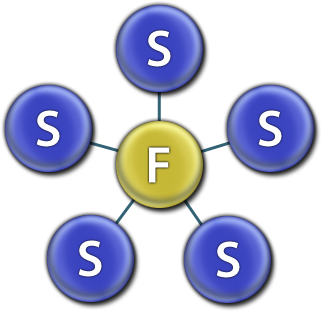 Image of the Advisory Molecule Symbol depicting the relationship between five students and one faculty member.