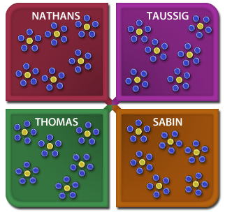 Image of the Colleges System depicting the four colleges with six Advisory Molecules.